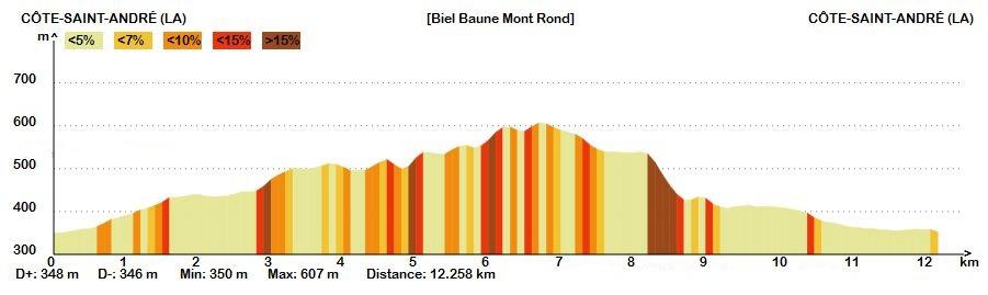 Biel Baune Mont Rond Profil